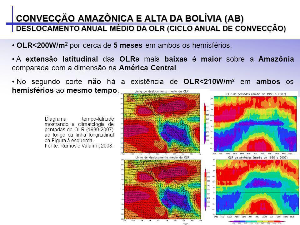 OLR<200W/m 2 por cerca de 5 meses em ambos os hemisférios. A extensão latitudinal das OLRs mais baixas é maior sobre a Amazônia comparada com a dimens
