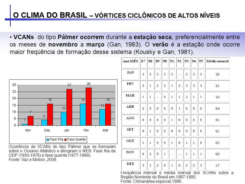 O CLIMA DO BRASIL – VÓRTICES CICLÔNICOS DE ALTOS NÍVEIS VCANs do tipo Pálmer ocorrem durante a estação seca, preferencialmente entre os meses de novem