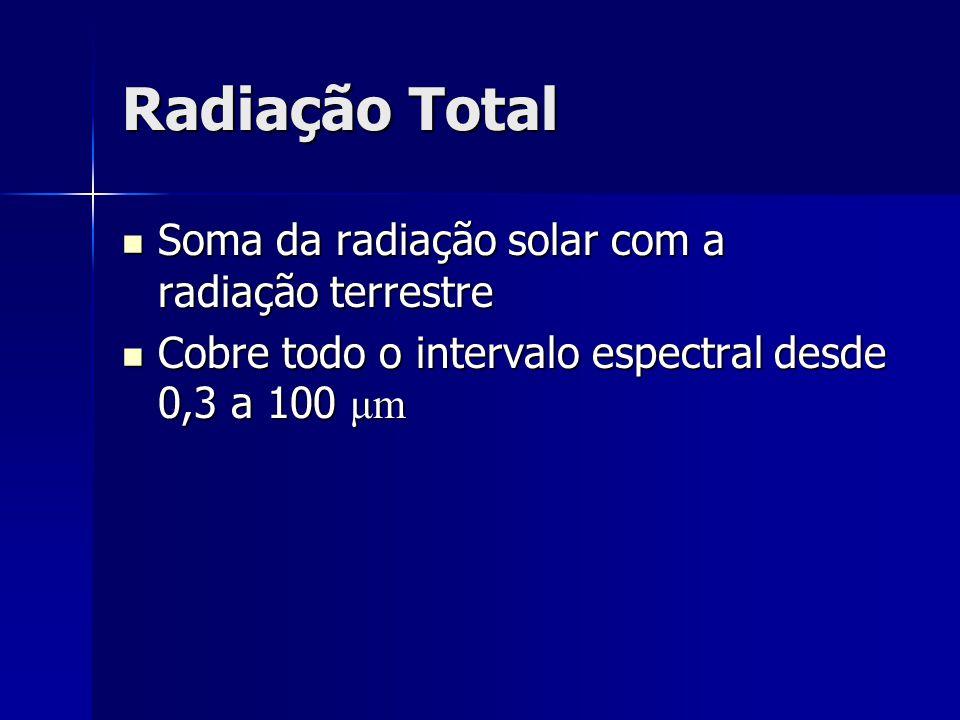 Radiação Total Soma da radiação solar com a radiação terrestre Soma da radiação solar com a radiação terrestre Cobre todo o intervalo espectral desde
