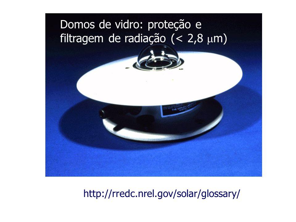 http://rredc.nrel.gov/solar/glossary/ Domos de vidro: proteção e filtragem de radiação (< 2,8 m)