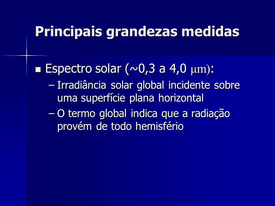 Principais grandezas medidas Espectro solar (~0,3 a 4,0 μm) : Espectro solar (~0,3 a 4,0 μm) : –Irradiância solar global incidente sobre uma superfíci