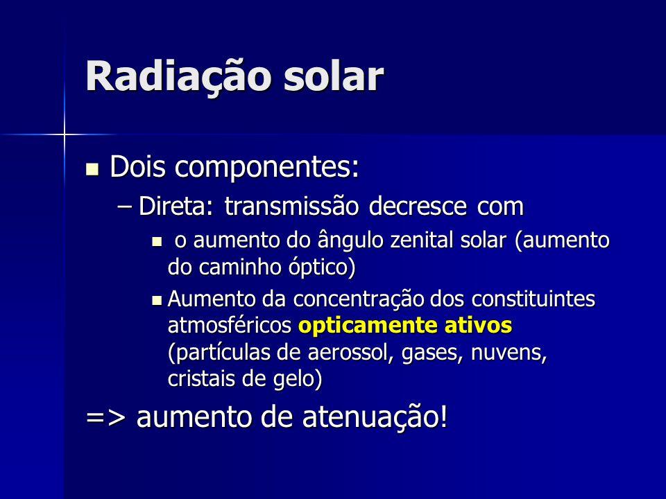 Radiação solar Dois componentes: Dois componentes: –Direta: transmissão decresce com o aumento do ângulo zenital solar (aumento do caminho óptico) o a