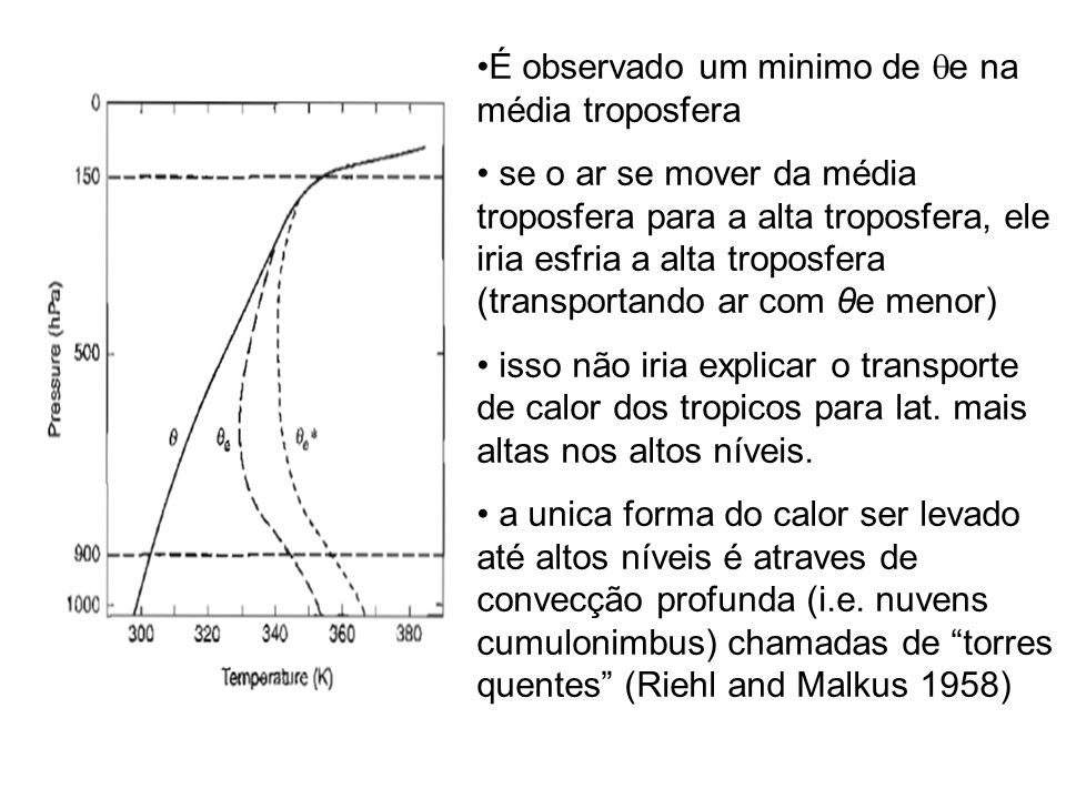 É observado um minimo de e na média troposfera se o ar se mover da média troposfera para a alta troposfera, ele iria esfria a alta troposfera (transportando ar com θe menor) isso não iria explicar o transporte de calor dos tropicos para lat.