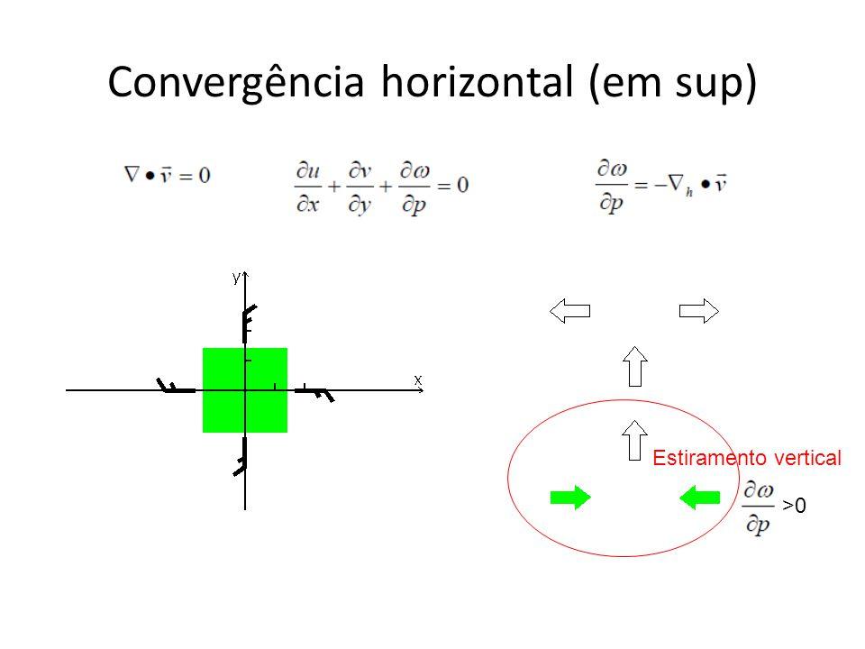 Convergência horizontal (em sup) Estiramento vertical >0