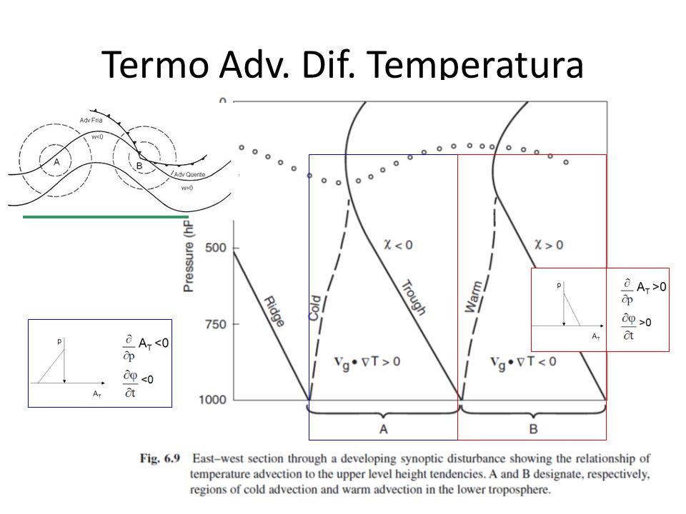 Termo Adv. Dif. Temperatura