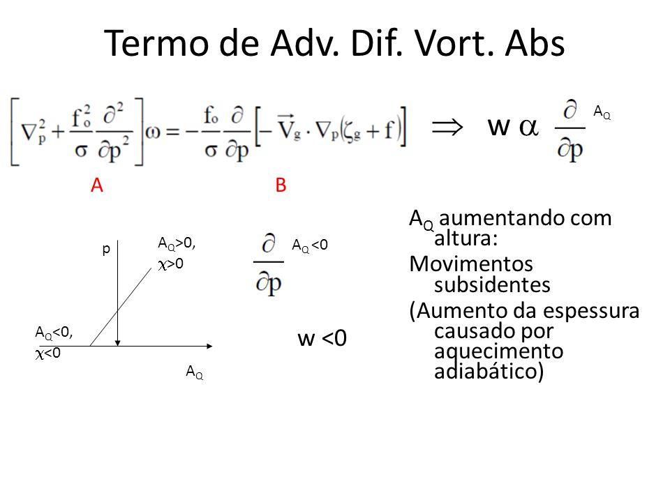 Termo de Adv. Dif. Vort. Abs AB w AQAQ A Q aumentando com altura: Movimentos subsidentes (Aumento da espessura causado por aquecimento adiabático) AQA
