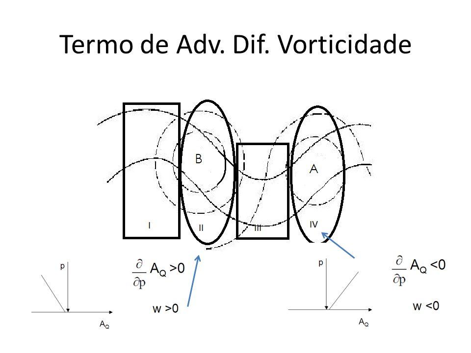 Termo de Adv. Dif. Vorticidade