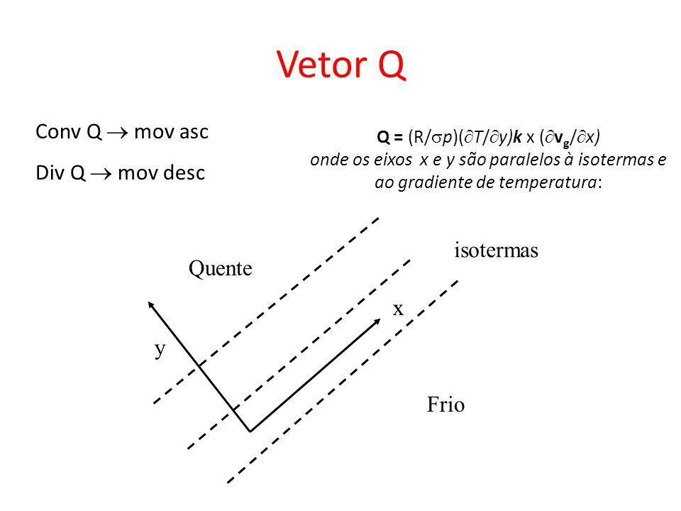 Q = (R/ p)( T/ y)k x ( v g / x) onde os eixos x e y são paralelos à isotermas e ao gradiente de temperatura: x y isotermas Frio Quente Vetor Q Conv Q