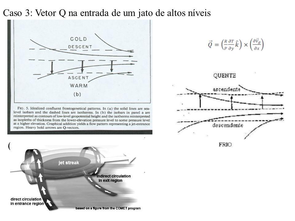 (from Sanders and Hoskins 1990): Caso 3: Vetor Q na entrada de um jato de altos níveis