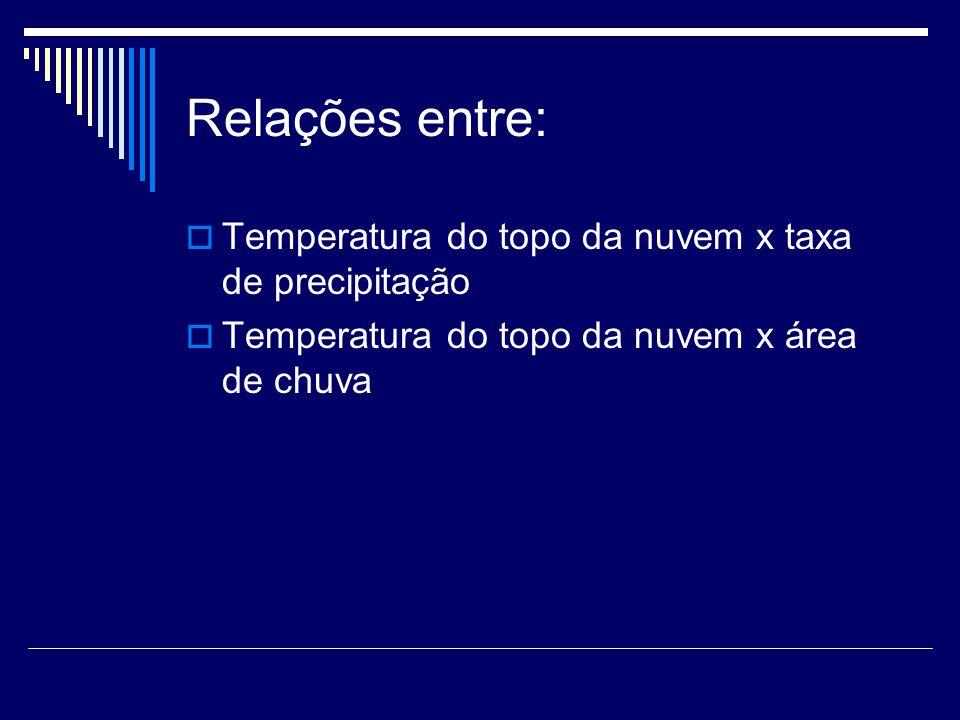 Relações entre: Temperatura do topo da nuvem x taxa de precipitação Temperatura do topo da nuvem x área de chuva