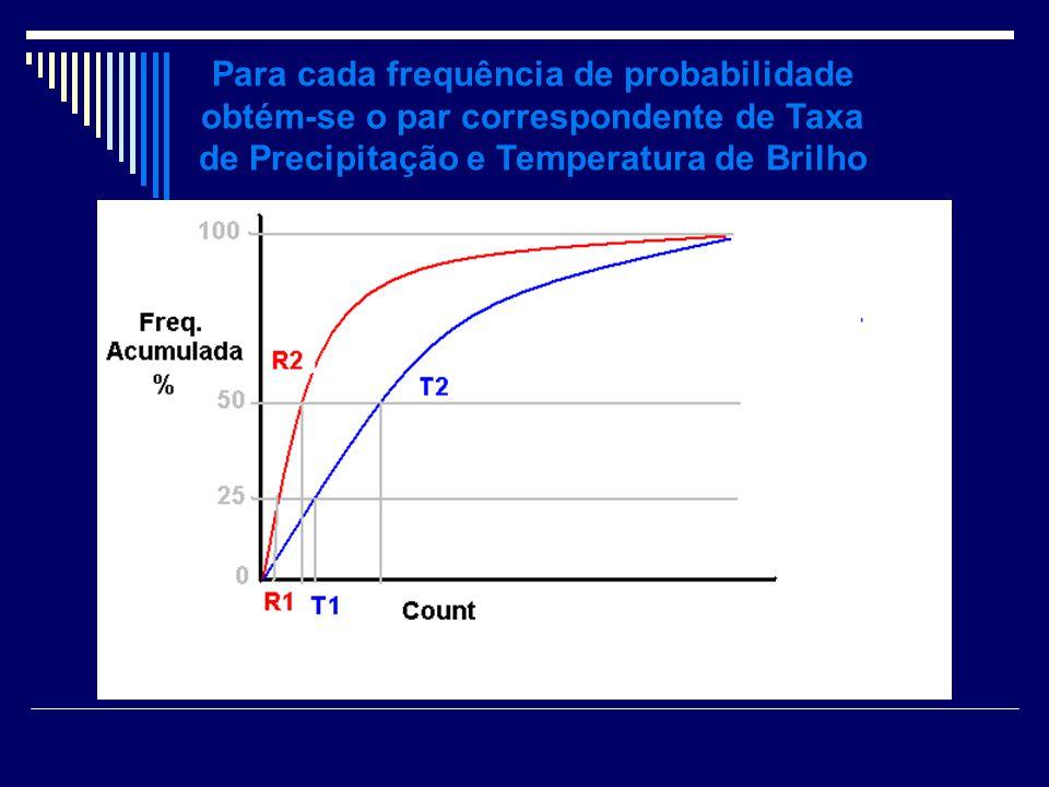 Para cada frequência de probabilidade obtém-se o par correspondente de Taxa de Precipitação e Temperatura de Brilho