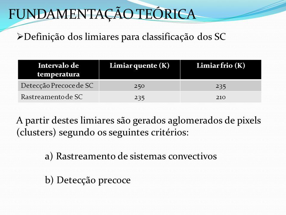 Definição dos limiares para classificação dos SC A partir destes limiares são gerados aglomerados de pixels (clusters) segundo os seguintes critérios: