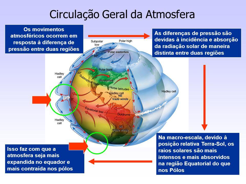 Circulação Geral da Atmosfera Os movimentos atmosféricos ocorrem em resposta à diferença de pressão entre duas regiões As diferenças de pressão são de