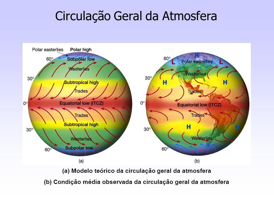 (a) Modelo teórico da circulação geral da atmosfera (b) Condição média observada da circulação geral da atmosfera Circulação Geral da Atmosfera