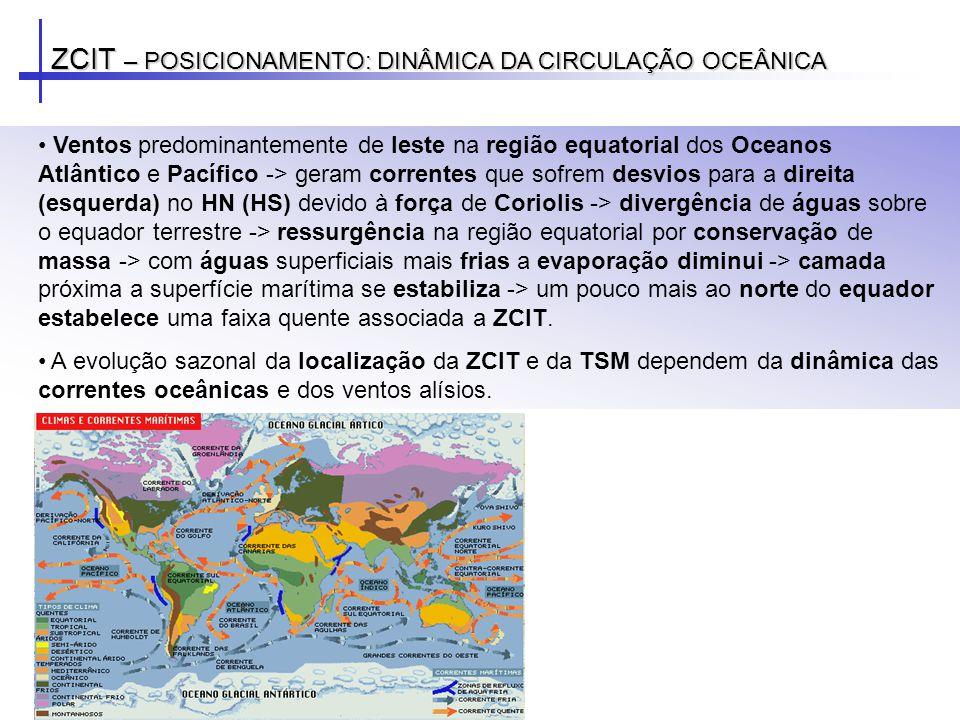 ZCIT – POSICIONAMENTO: DINÂMICA DA CIRCULAÇÃO OCEÂNICA Ventos predominantemente de leste na região equatorial dos Oceanos Atlântico e Pacífico -> gera