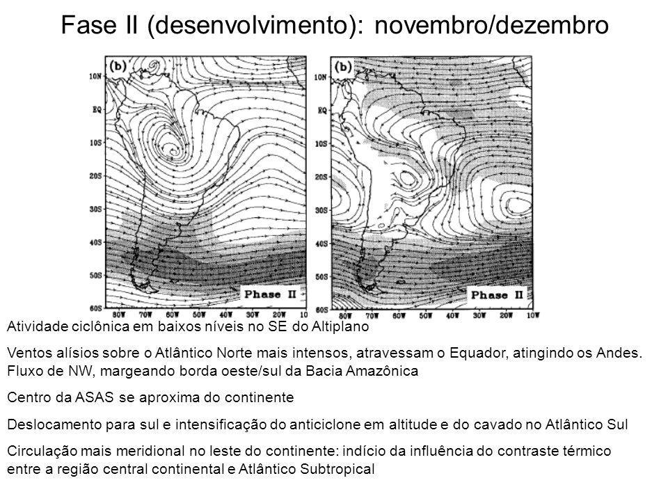 Fase II (desenvolvimento): novembro/dezembro Atividade ciclônica em baixos níveis no SE do Altiplano Ventos alísios sobre o Atlântico Norte mais inten