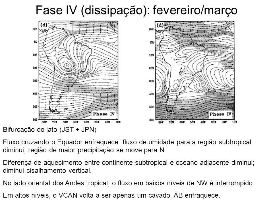 Fase IV (dissipação): fevereiro/março Bifurcação do jato (JST + JPN) Fluxo cruzando o Equador enfraquece: fluxo de umidade para a região subtropical d