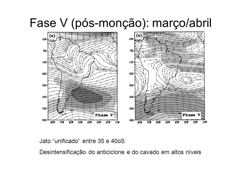 Fase V (pós-monção): março/abril Jato unificado entre 35 e 40oS Desintensificação do anticiclone e do cavado em altos níveis