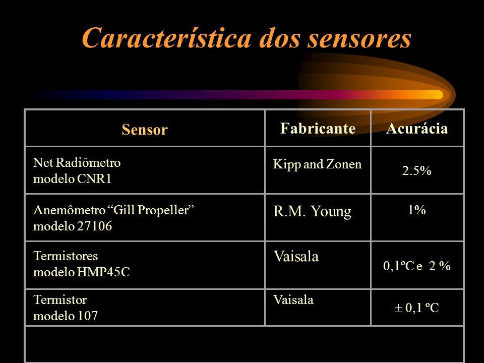 Sensor FabricanteAcurácia Net Radiômetro modelo CNR1 Kipp and Zonen 2.5% Anemômetro Gill Propeller modelo 27106 R.M. Young 1% Termistores modelo HMP45