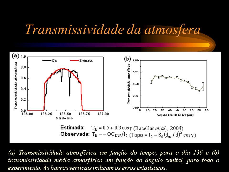 Transmissividade da atmosfera (a) Transmissividade atmosférica em função do tempo, para o dia 136 e (b) transmissividade média atmosférica em função d