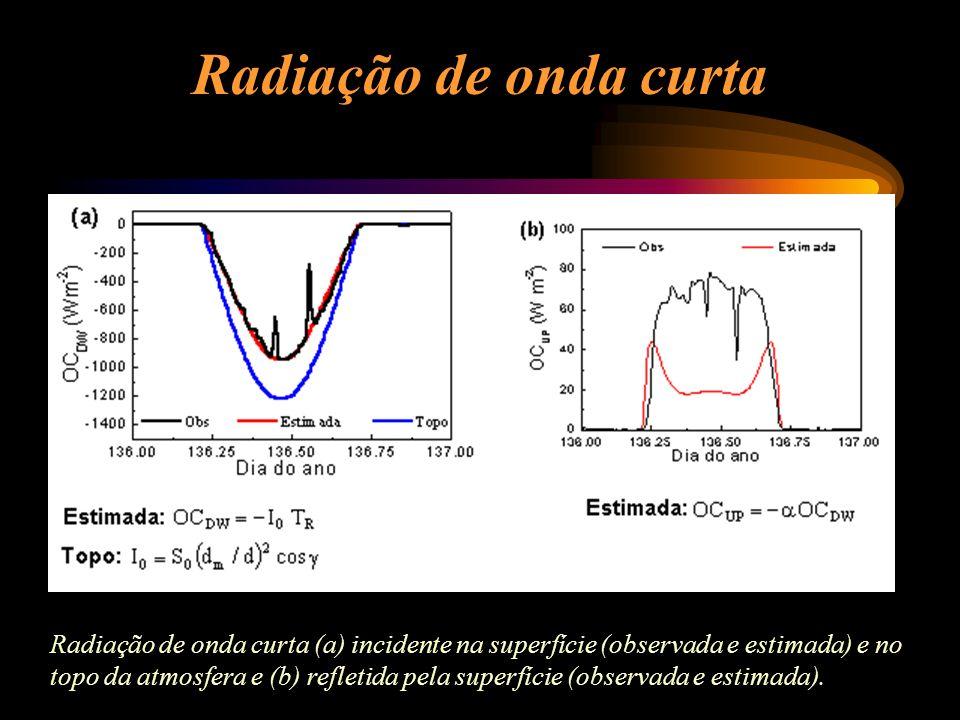 Radiação de onda curta Radiação de onda curta (a) incidente na superfície (observada e estimada) e no topo da atmosfera e (b) refletida pela superfíci