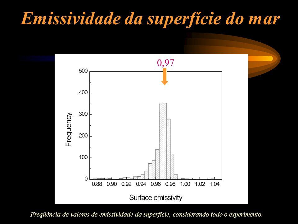 Emissividade da superfície do mar 0,97 Freqüência de valores de emissividade da superfície, considerando todo o experimento.
