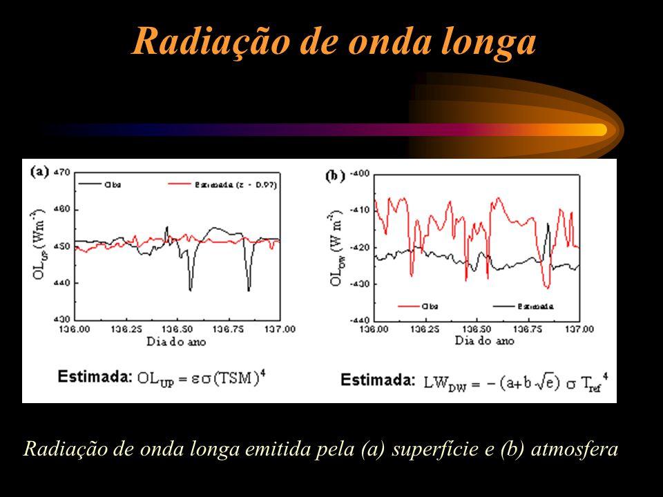 Radiação de onda longa Radiação de onda longa emitida pela (a) superfície e (b) atmosfera
