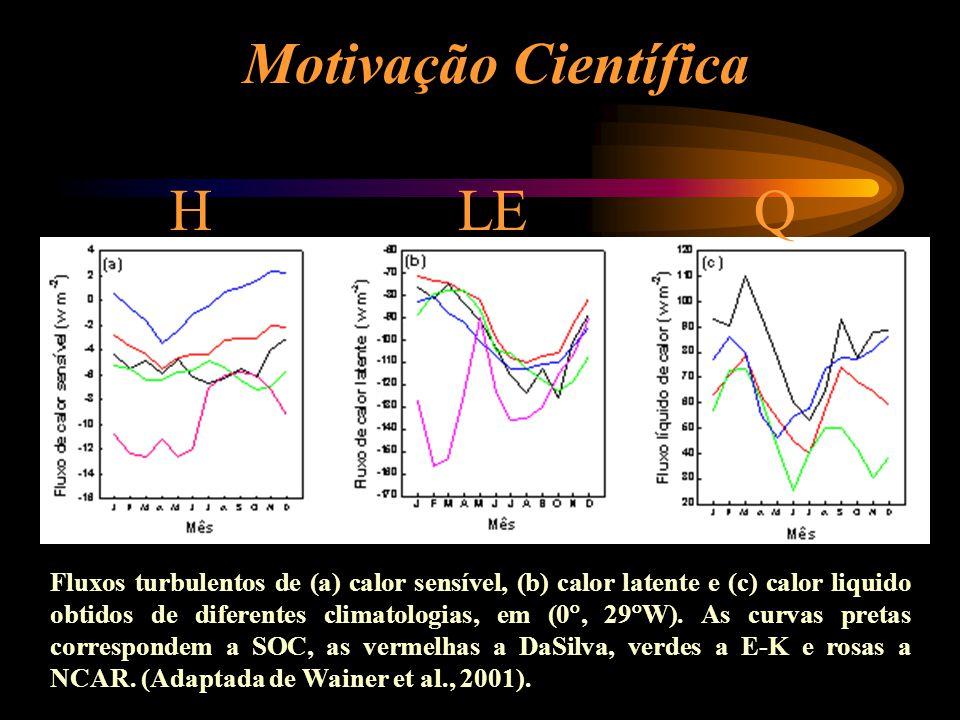 Motivação Científica Fluxos turbulentos de (a) calor sensível, (b) calor latente e (c) calor liquido obtidos de diferentes climatologias, em (0, 29 W)