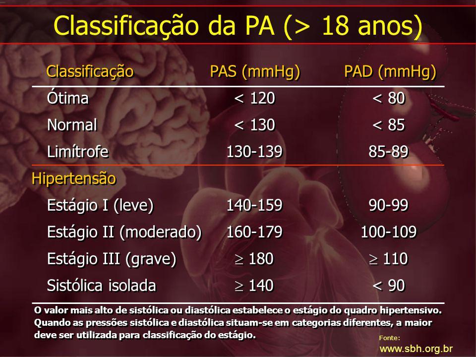Fonte: www.sbh.org.br Classificação Ótima Normal Limítrofe Estágio I (leve) Estágio II (moderado) Estágio III (grave) Sistólica isolada PAS (mmHg) < 1