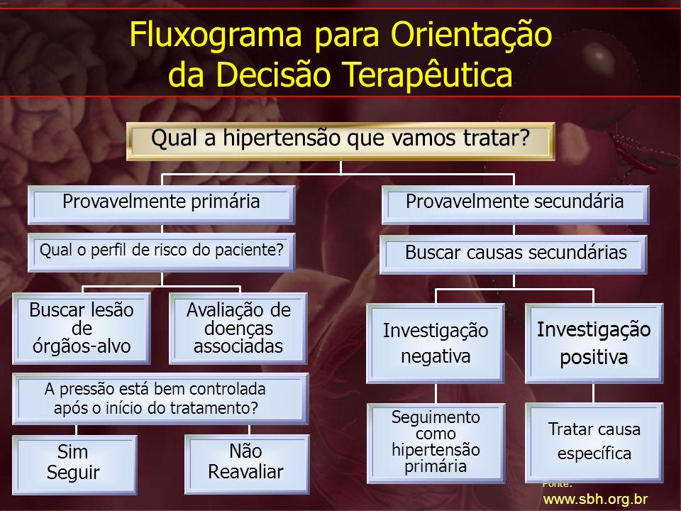 Fonte: www.sbh.org.br Fluxograma para Orientação da Decisão Terapêutica Qual a hipertensão que vamos tratar? Provavelmente primáriaProvavelmente secun