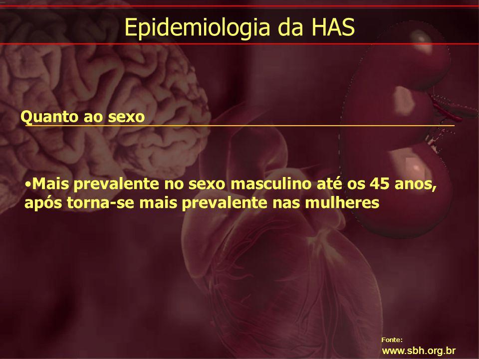 Fonte: www.sbh.org.br Epidemiologia da HAS Fonte: www.sbh.org.br Quanto ao sexo Mais prevalente no sexo masculino até os 45 anos, após torna-se mais p