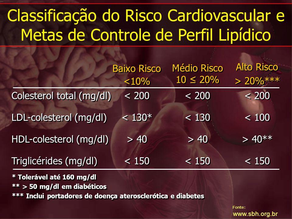 Fonte: www.sbh.org.br Classificação do Risco Cardiovascular e Metas de Controle de Perfil Lipídico * Tolerável até 160 mg/dl ** > 50 mg/dl em diabétic
