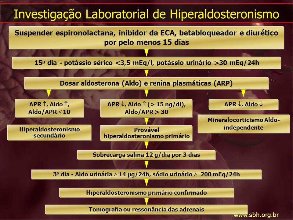 Fonte: www.sbh.org.br Investigação Laboratorial de Hiperaldosteronismo Suspender espironolactana, inibidor da ECA, betabloqueador e diurético por pelo