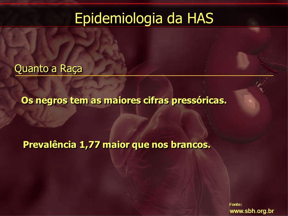 Fonte: www.sbh.org.br Quanto a Raça Os negros tem as maiores cifras pressóricas. Prevalência 1,77 maior que nos brancos. Fonte: www.sbh.org.br Epidemi
