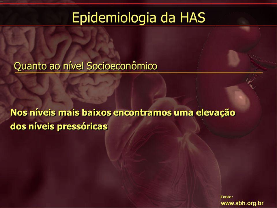 Fonte: www.sbh.org.br Obesidade Encontramos uma forte relação entre os índices antropométricos e o comportamento da HAS Fonte: www.sbh.org.br Epidemiologia da HAS