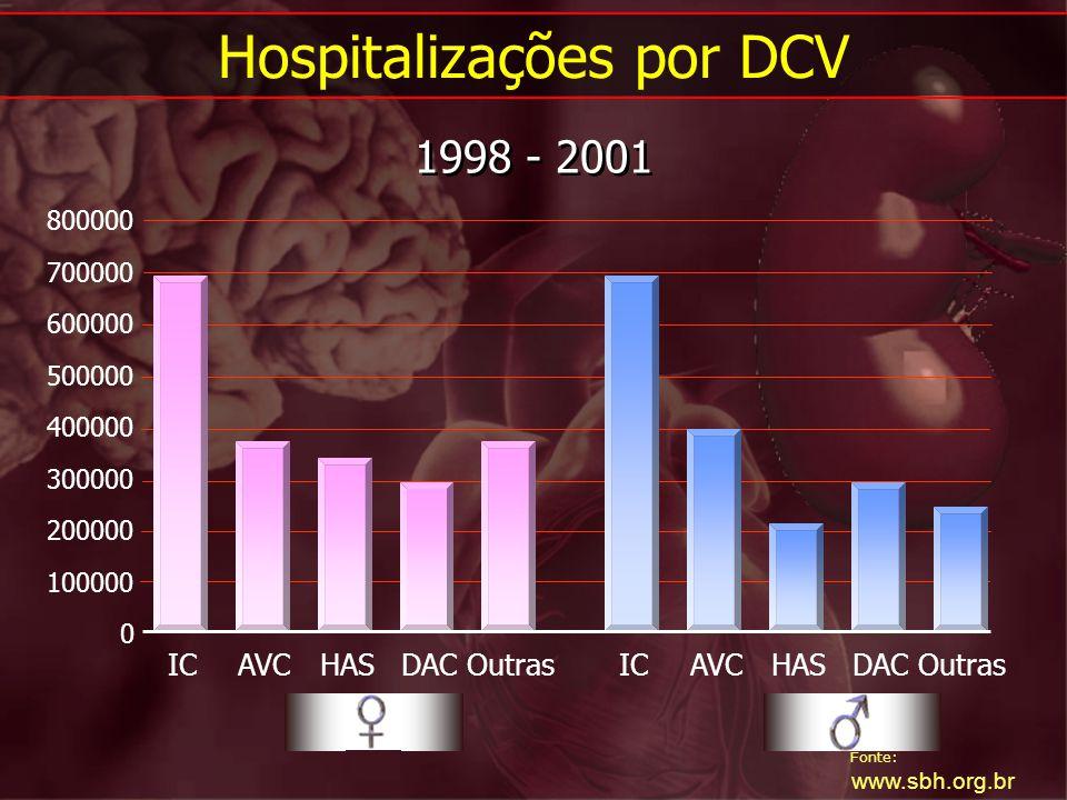 Fonte: www.sbh.org.br Hospitalizações por DCV 1998 - 2001 0 100000 200000 300000 400000 500000 600000 700000 800000 ICAVCHASDACOutrasICAVCHASDACOutras