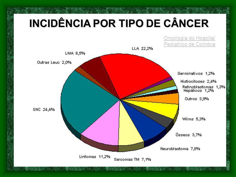 INCIDÊNCIA POR TIPO DE CÂNCER Oncologia do Hospital Pediatrico de Coimbra