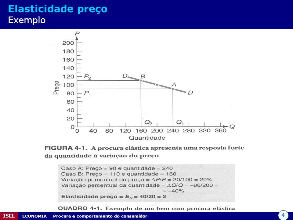 5 ISEL ECONOMIA – Procura e comportamento do consumidor Elasticidade preço Considerações relativas ao cálculo da elasticidade 1.