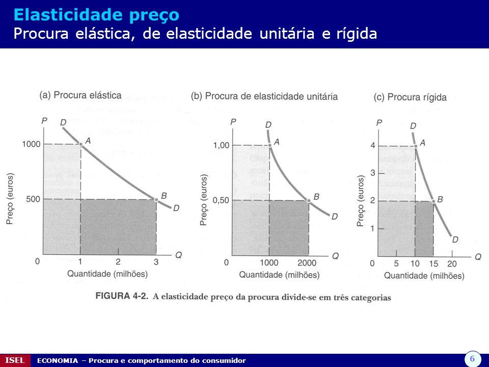 6 ISEL ECONOMIA – Procura e comportamento do consumidor Elasticidade preço Procura elástica, de elasticidade unitária e rígida