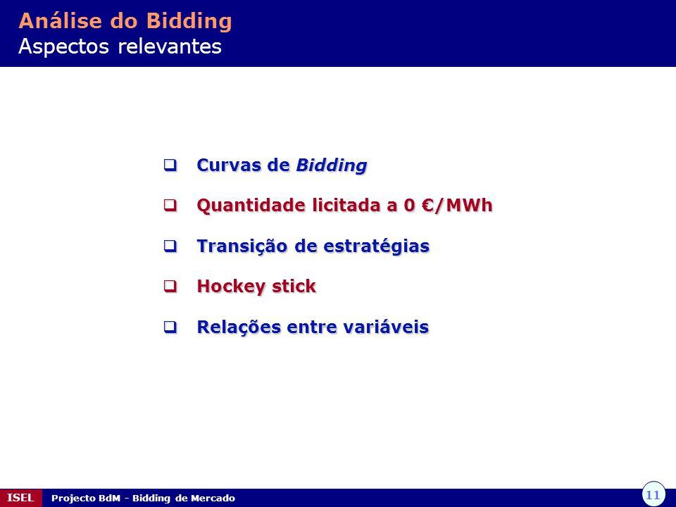 11 ISEL Projecto BdM - Bidding de Mercado Curvas Curvas de de Bidding Quantidade Quantidade licitada a 0 /MWh Transição Transição de estratégias Hocke