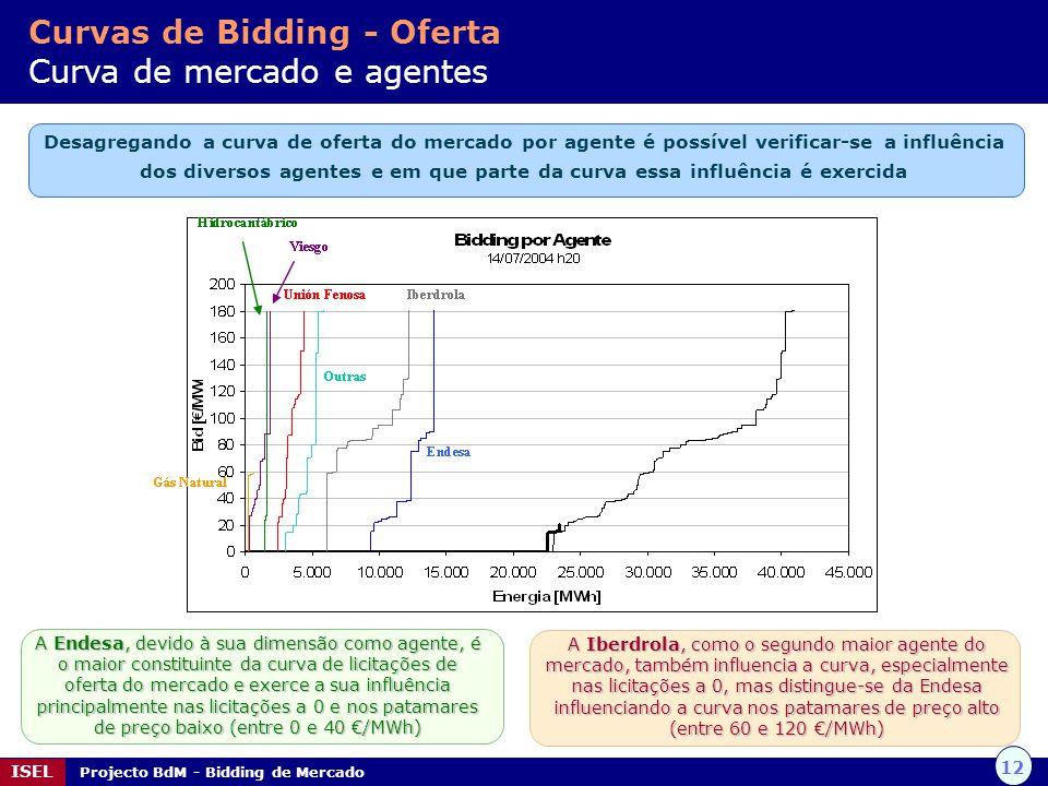 12 ISEL Projecto BdM - Bidding de Mercado Curvas de Bidding - Oferta Curva de mercado e agentes Desagregando a curva de oferta do mercado por agente é