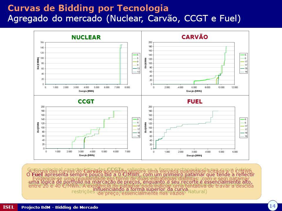 14 ISEL Projecto BdM - Bidding de Mercado Curvas de Bidding por Tecnologia Agregado do mercado (Nuclear, Carvão, CCGT e Fuel) O Nuclear é praticamente
