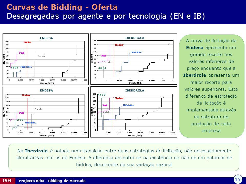 15 ISEL Projecto BdM - Bidding de Mercado Curvas de Bidding - Oferta Desagregadas por agente e por tecnologia (EN e IB) A curva de licitação da Endesa