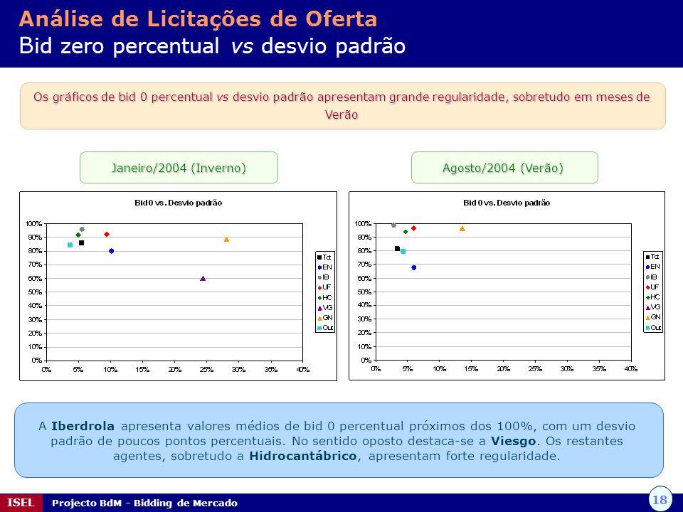 18 ISEL Projecto BdM - Bidding de Mercado Os gráficos de bid 0 percentual vs desvio padrão apresentam grande regularidade, sobretudo em meses de Verão