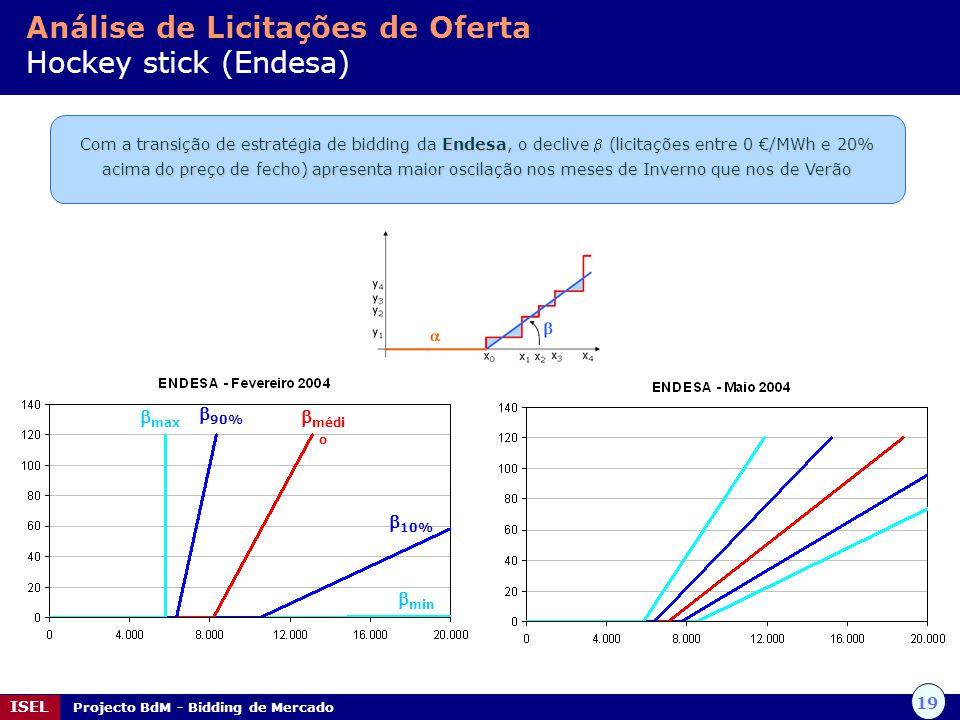 19 ISEL Projecto BdM - Bidding de Mercado Com a transição de estratégia de bidding da Endesa, o declive (licitações entre 0 /MWh e 20% acima do preço