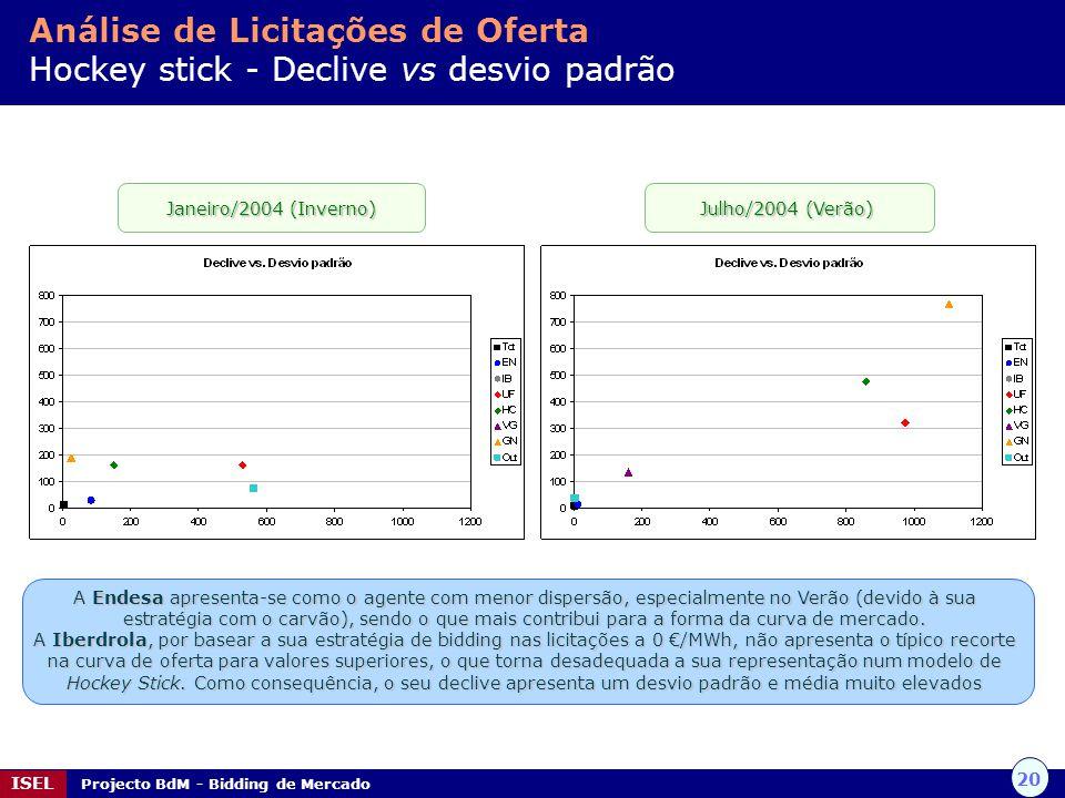 20 ISEL Projecto BdM - Bidding de Mercado Análise de Licitações de Oferta Hockey stick - Declive vs desvio padrão A Endesa apresenta-se como o agente