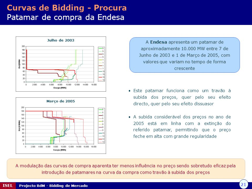 21 ISEL Projecto BdM - Bidding de Mercado Curvas de Bidding - Procura Patamar de compra da Endesa A Endesa apresenta um patamar de aproximadamente 10.