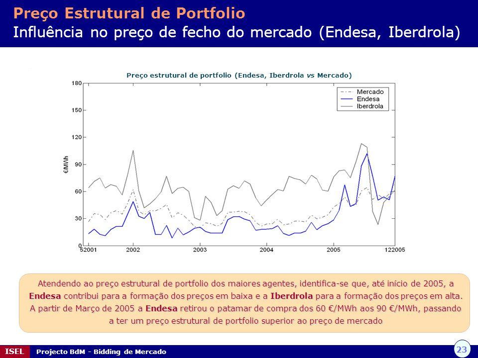 23 ISEL Projecto BdM - Bidding de Mercado Preço estrutural de portfolio (Endesa, Iberdrola vs Mercado) Atendendo ao preço estrutural de portfolio dos