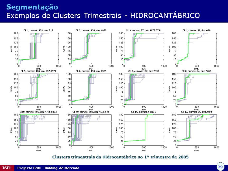 29 ISEL Projecto BdM - Bidding de Mercado Clusters trimestrais da Hidrocantábrico no 1º trimestre de 2005 Segmentação Exemplos de Clusters Trimestrais