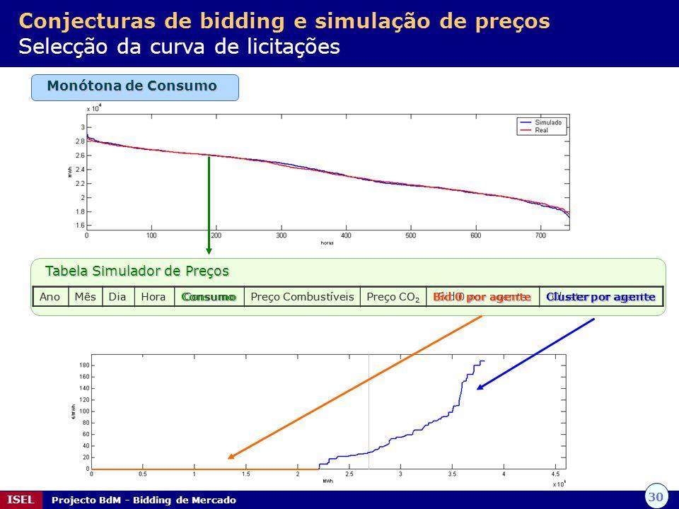 30 ISEL Projecto BdM - Bidding de Mercado Tabela Simulador de Preços Tabela Simulador de Preços AnoMêsDiaHoraConsumoPreço CombustíveisPreço CO 2 Bid 0